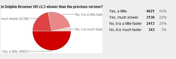 V2.3 is slower