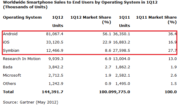 Samsung is World's #1 Mobile Vendor  Loses $10 billion After